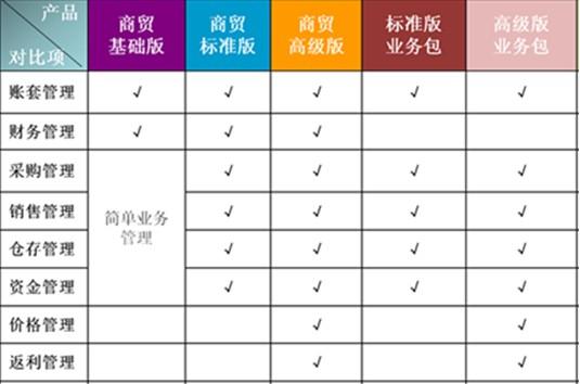 商贸基础版、标准版、高级版及业务包产品主要功能区别