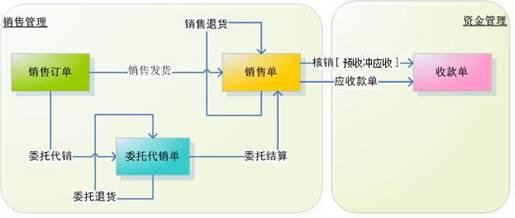 销售流程 - 销售管理